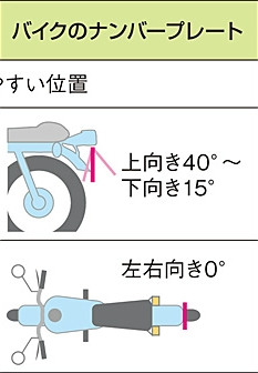バイクのナンバープレート角度
